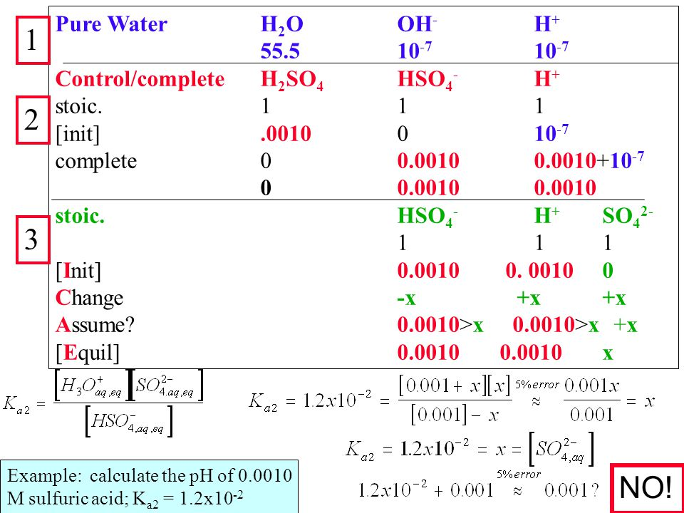 Example: calculate the pH of 0.0010 M sulfuric acid; K a2 = 1.2x10 -2 Pure WaterH 2 OOH - H + 55.510 -7 10 -7 Control/complete H 2 SO 4 HSO 4 - H + stoic.111 [init].0010010 -7 complete00.00100.0010+10 -7 00.00100.0010 stoic.HSO 4 - H + SO 4 2- 111111 [Init]0.0010 0.