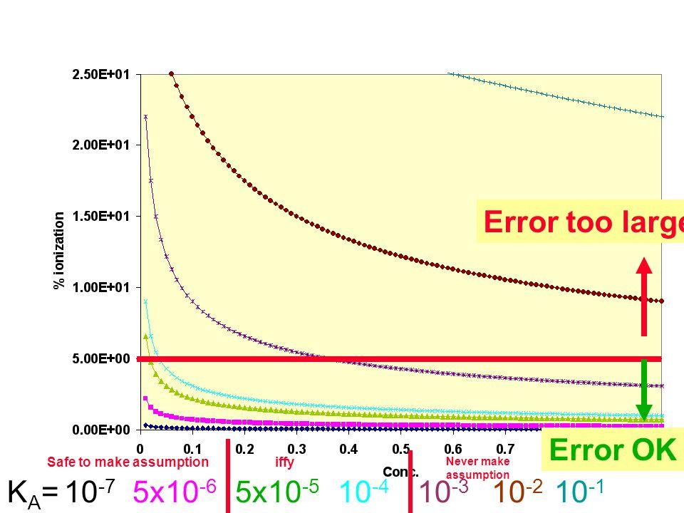 KA=KA=10 -1 10 -2 10 -3 10 -4 5x10 -5 5x10 -6 10 -7 Error too large Error OK Never make assumption Safe to make assumptioniffy