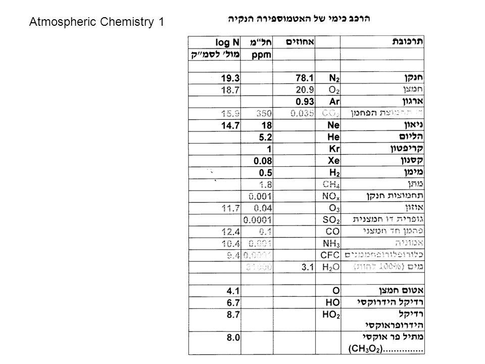 Atmospheric Chemistry 1
