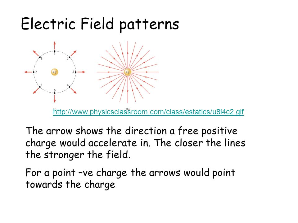 Electric Field patterns http://www.physicsclassroom.com/class/estatics/u8l4c2.gif The arrow shows the direction a free positive charge would accelerat