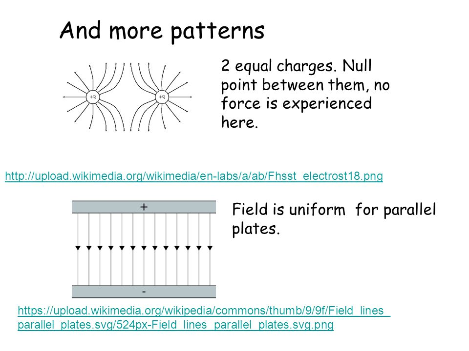 And more patterns http://upload.wikimedia.org/wikimedia/en-labs/a/ab/Fhsst_electrost18.png 2 equal charges. Null point between them, no force is exper
