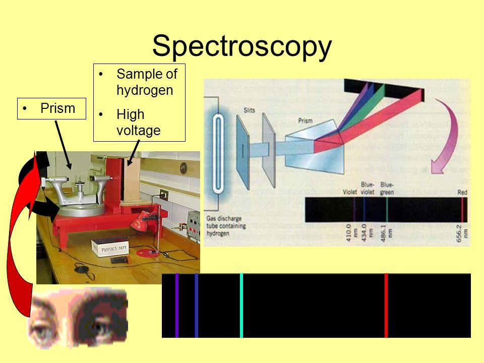 Spectroscopy Sample of hydrogen High voltage Prism