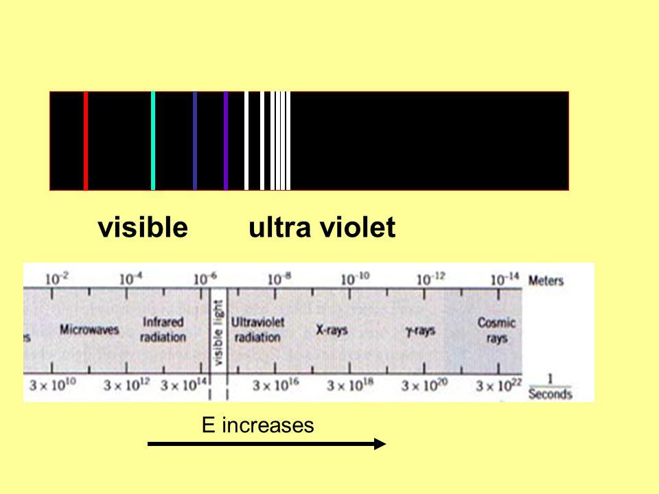 visibleultra violet E increases