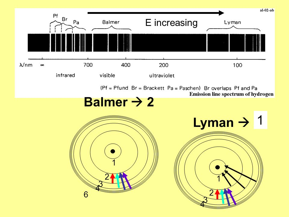 6 1 2 3 4 Balmer  2 E increasing Lyman  ? 1 2 3 4 1