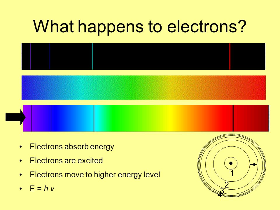 What happens to electrons.