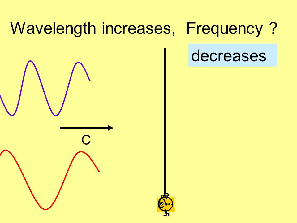 Wavelength increases, Frequency ? C decreases