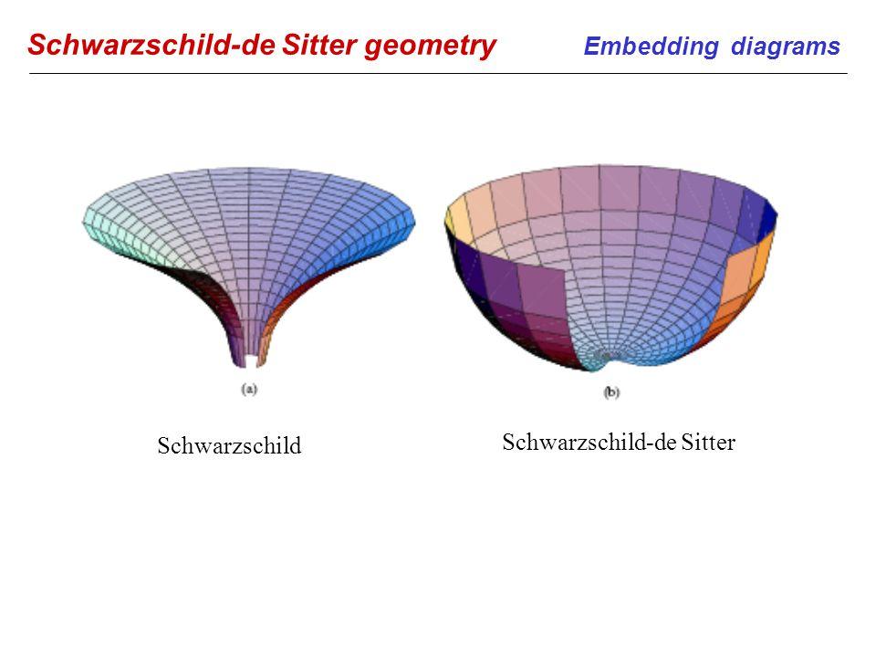Schwarzschild-de Sitter geometry Embedding diagrams Schwarzschild Schwarzschild-de Sitter