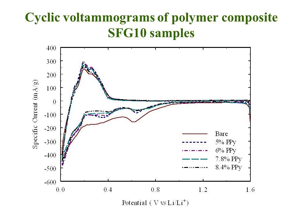 Cyclic voltammograms of polymer composite SFG10 samples