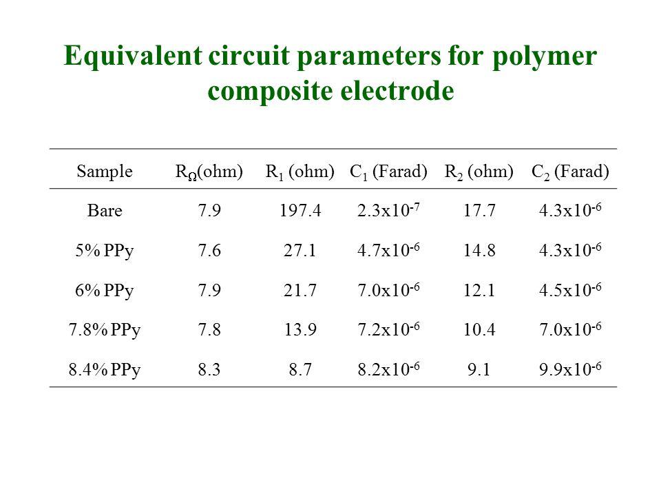 Equivalent circuit parameters for polymer composite electrode SampleR  (ohm)R 1 (ohm)C 1 (Farad)R 2 (ohm)C 2 (Farad) Bare7.9197.42.3x10 -7 17.74.3x10 -6 5% PPy7.627.14.7x10 -6 14.84.3x10 -6 6% PPy7.921.77.0x10 -6 12.14.5x10 -6 7.8% PPy7.813.97.2x10 -6 10.47.0x10 -6 8.4% PPy8.38.78.2x10 -6 9.19.9x10 -6