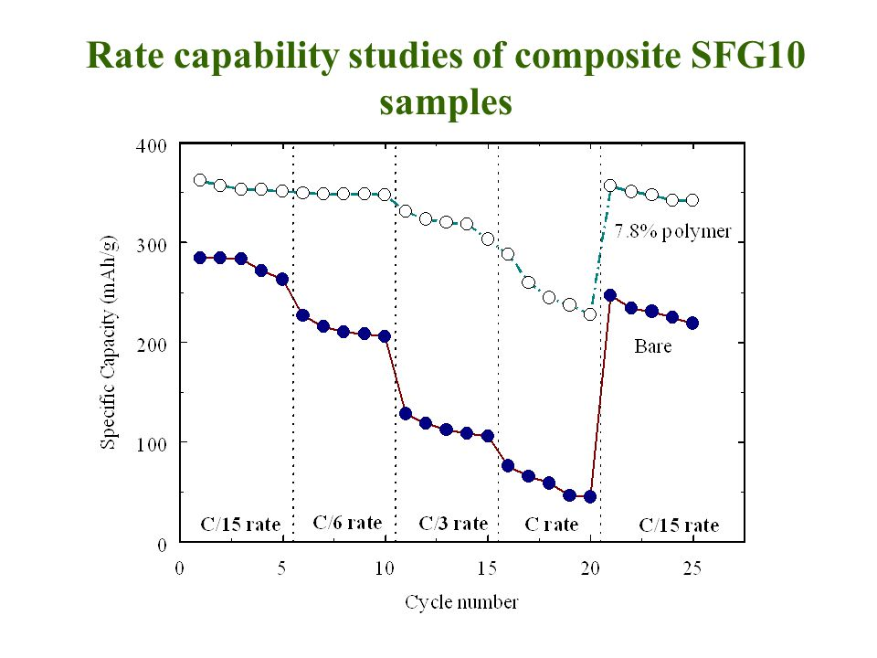 Rate capability studies of composite SFG10 samples