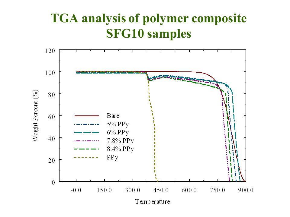 TGA analysis of polymer composite SFG10 samples