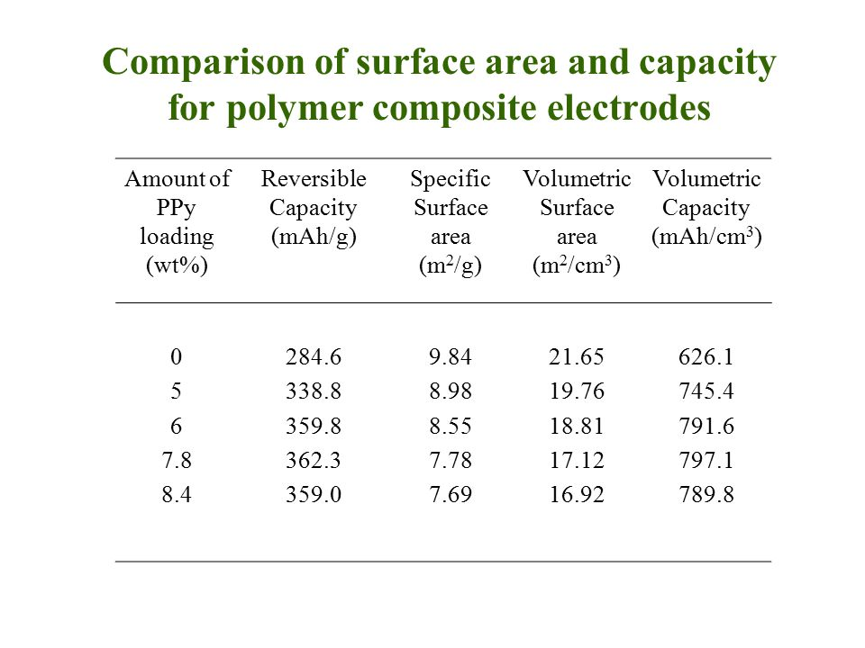 Comparison of surface area and capacity for polymer composite electrodes Amount of PPy loading (wt%) Reversible Capacity (mAh/g) Specific Surface area (m 2 /g) Volumetric Surface area (m 2 /cm 3 ) Volumetric Capacity (mAh/cm 3 ) 0 5 6 7.8 8.4 284.6 338.8 359.8 362.3 359.0 9.84 8.98 8.55 7.78 7.69 21.65 19.76 18.81 17.12 16.92 626.1 745.4 791.6 797.1 789.8