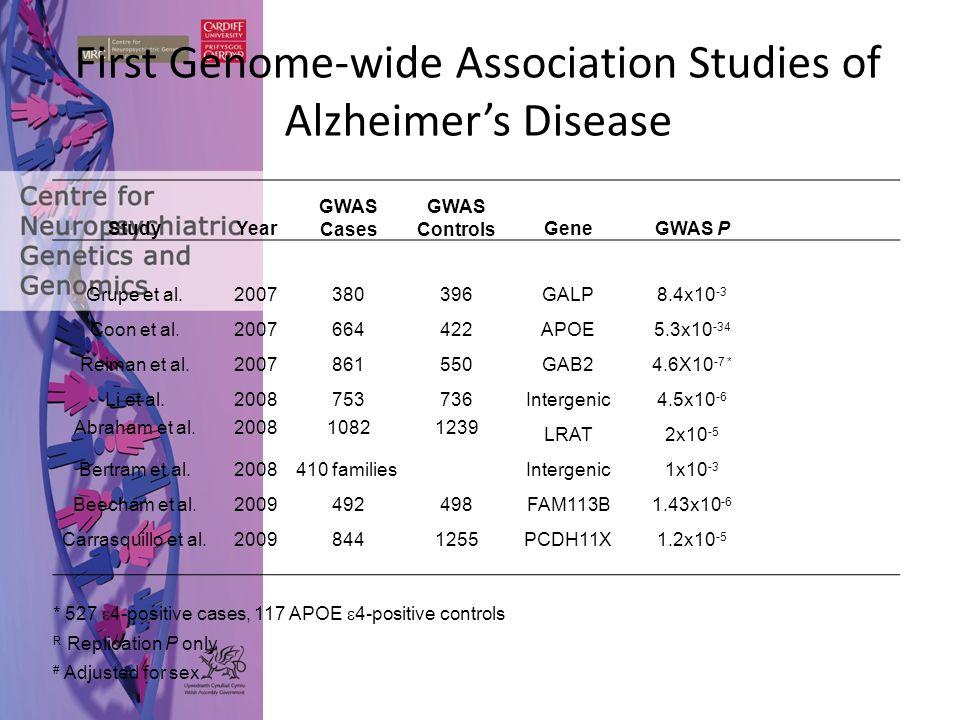 First Genome-wide Association Studies of Alzheimer's Disease StudyYear GWAS Cases GWAS ControlsGeneGWAS P Grupe et al.2007380396GALP8.4x10 -3 Coon et al.2007664422APOE5.3x10 -34 Reiman et al.2007861550GAB24.6X10 -7 * Li et al.2008753736Intergenic4.5x10 -6 Abraham et al.200810821239 LRAT2x10 -5 Bertram et al.2008410 familiesIntergenic1x10 -3 Beecham et al.2009492498FAM113B1.43x10 -6 Carrasquillo et al.20098441255PCDH11X1.2x10 -5 * 527  4-positive cases, 117 APOE  4-positive controls R Replication P only # Adjusted for sex