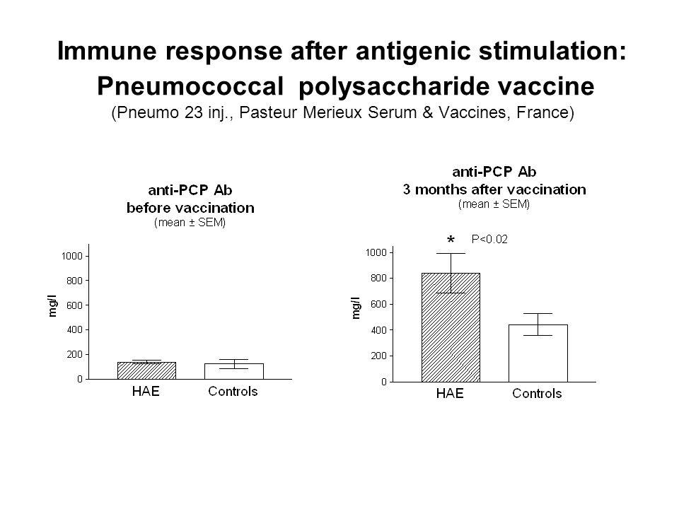 Immune response after antigenic stimulation: Pneumococcal polysaccharide vaccine (Pneumo 23 inj., Pasteur Merieux Serum & Vaccines, France)