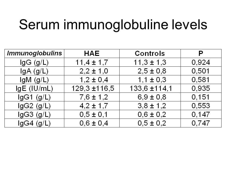 Serum immunoglobuline levels