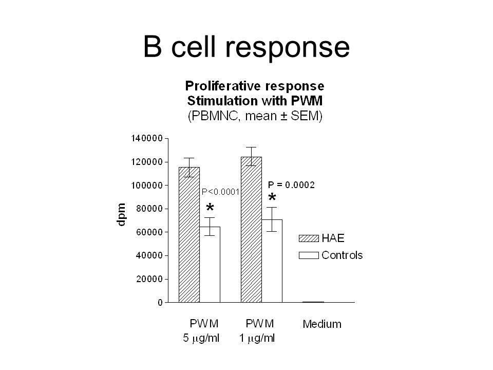 B cell response