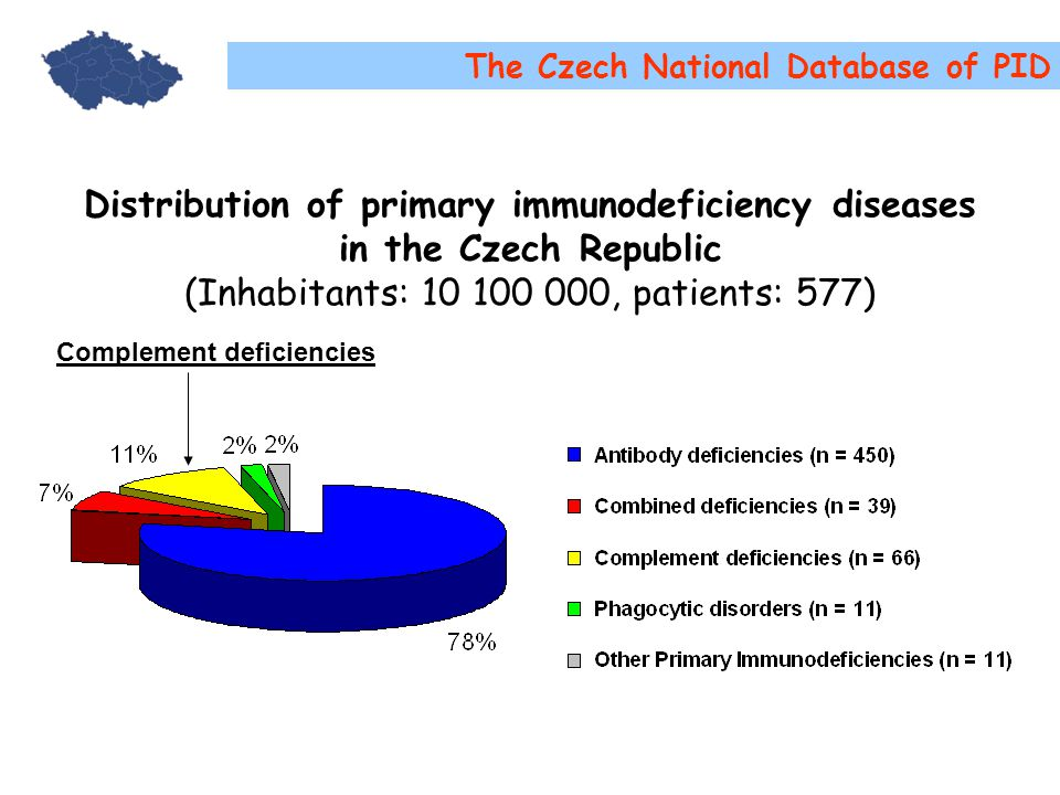Distribution of primary immunodeficiency diseases in the Czech Republic (Inhabitants: 10 100 000, patients: 577) The Czech National Database of PID Complement deficiencies