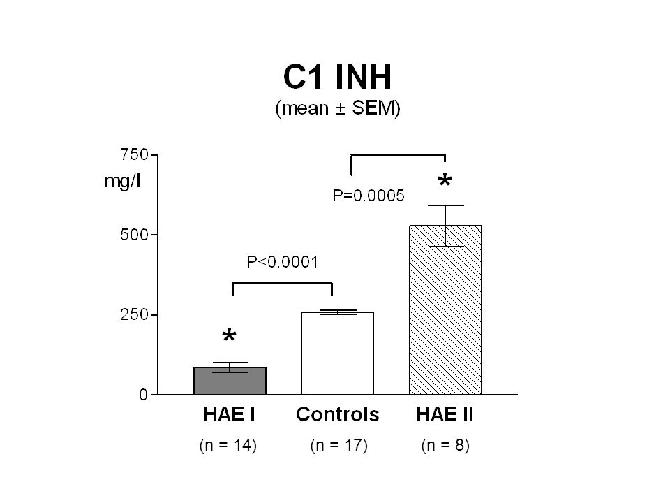 Immunological response in HAE We found significantly higher level of the natural antibodies in patient group as well as significantly higher specific antibody response against pneumococcal polysaccharide antigen and HBsAg in HAE patients as compared with controls but occurrence of a panel of autoantibodies was similar.