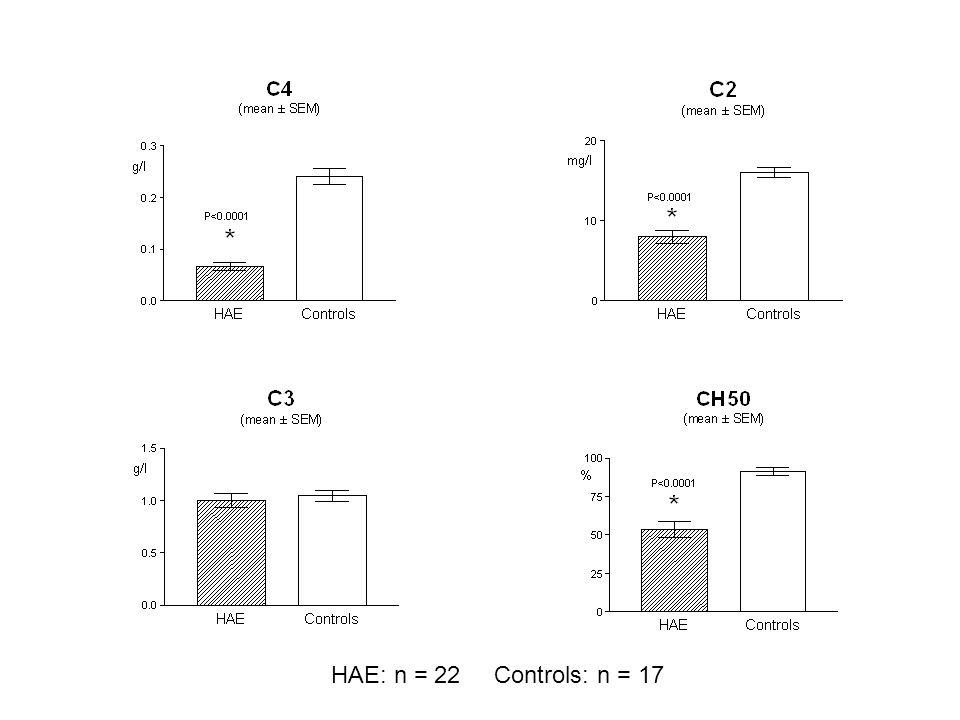 HAE: n = 22 Controls: n = 17
