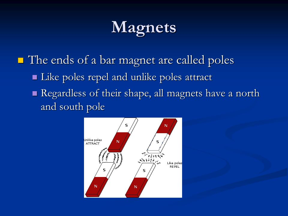 Magnets The ends of a bar magnet are called poles The ends of a bar magnet are called poles Like poles repel and unlike poles attract Like poles repel and unlike poles attract Regardless of their shape, all magnets have a north and south pole Regardless of their shape, all magnets have a north and south pole