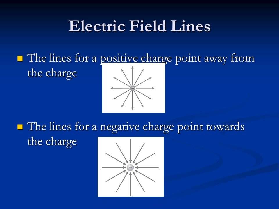 Electric Field Lines The lines for a positive charge point away from the charge The lines for a positive charge point away from the charge The lines for a negative charge point towards the charge The lines for a negative charge point towards the charge
