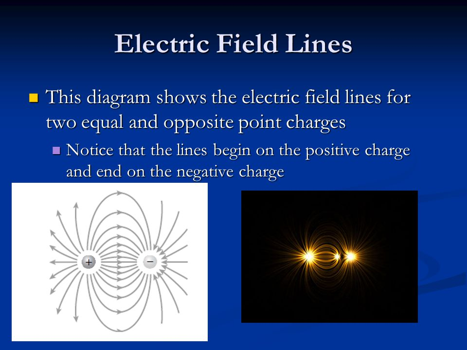 Electric Field Lines This diagram shows the electric field lines for two equal and opposite point charges This diagram shows the electric field lines for two equal and opposite point charges Notice that the lines begin on the positive charge and end on the negative charge Notice that the lines begin on the positive charge and end on the negative charge