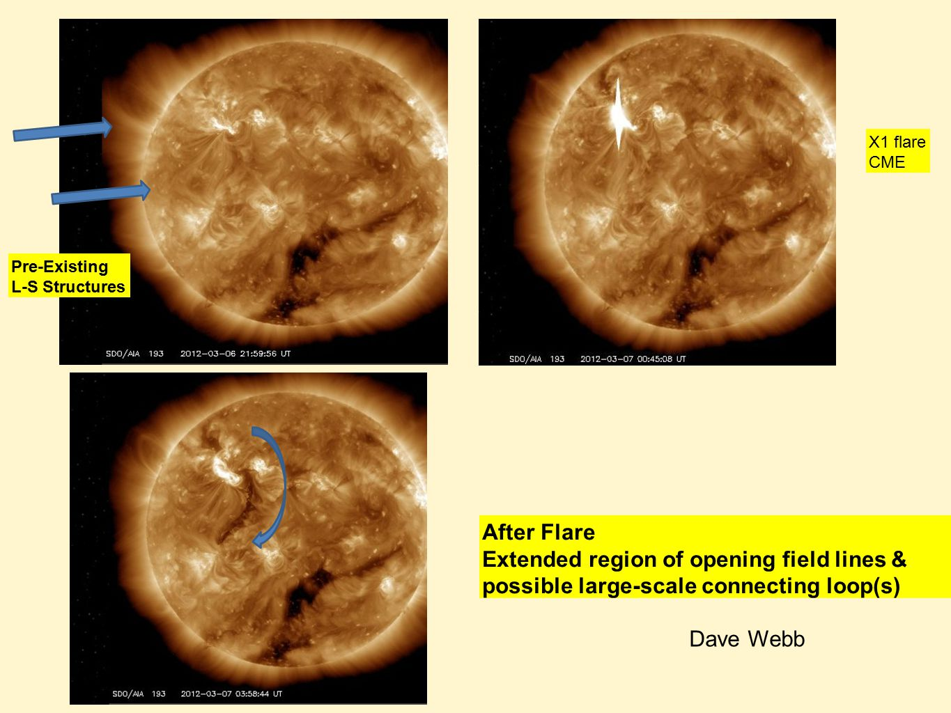 Pre-Existing L-S Structures X1 flare CME After Flare Extended region of opening field lines & possible large-scale connecting loop(s) Dave Webb