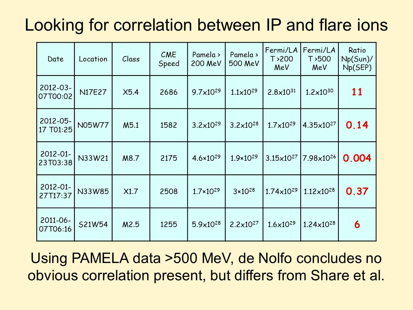 DateLocationClass CME Speed Pamela > 200 MeV Pamela > 500 MeV Fermi/LA T >200 MeV Fermi/LA T >500 MeV Ratio Np(Sun)/ Np(SEP) 2012-03- 07T00:02 N17E27X5.426869.7x10 29 1.1x10 29 2.8x10 31 1.2x10 30 11 2012-05- 17 T01:25 N05W77M5.115823.2x10 29 3.2x10 28 1.7x10 29 4.35x10 27 0.14 2012-01- 23T03:38 N33W21M8.721754.6×10 29 1.9×10 29 3.15x10 27 7.98x10 26 0.004 2012-01- 27T17:37 N33W85X1.725081.7×10 29 3×10 28 1.74x10 29 1.12x10 28 0.37 2011-06- 07T06:16 S21W54M2.512555.9x10 28 2.2x10 27 1.6x10 29 1.24x10 28 6 Looking for correlation between IP and flare ions Using PAMELA data >500 MeV, de Nolfo concludes no obvious correlation present, but differs from Share et al.