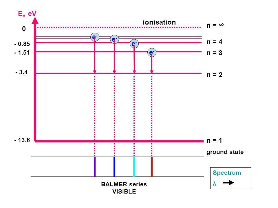 E n eV - 13.6 n = 1 ground state - 1.51 n = 3 0 n = ∞ - 3.4 n = 2 - 0.85 n = 4 ionisation e-e- e-e- Spectrum λ e-e- e-e- BALMER series VISIBLE