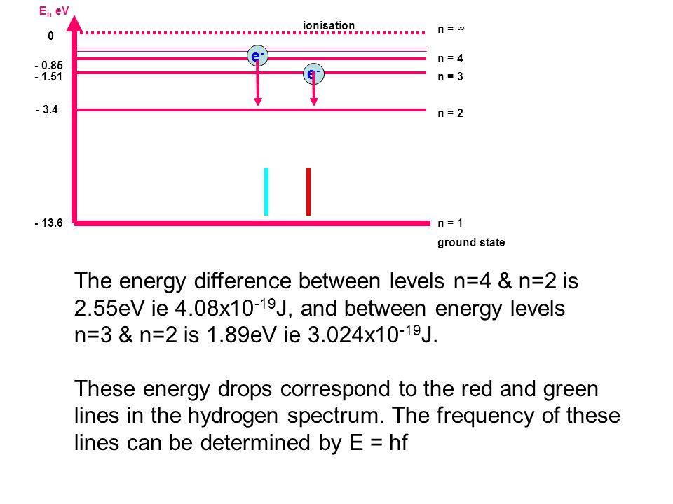E n eV - 13.6 n = 1 ground state - 1.51n = 3 0 n = ∞ - 3.4 n = 2 - 0.85 n = 4 ionisation The energy difference between levels n=4 & n=2 is 2.55eV ie 4