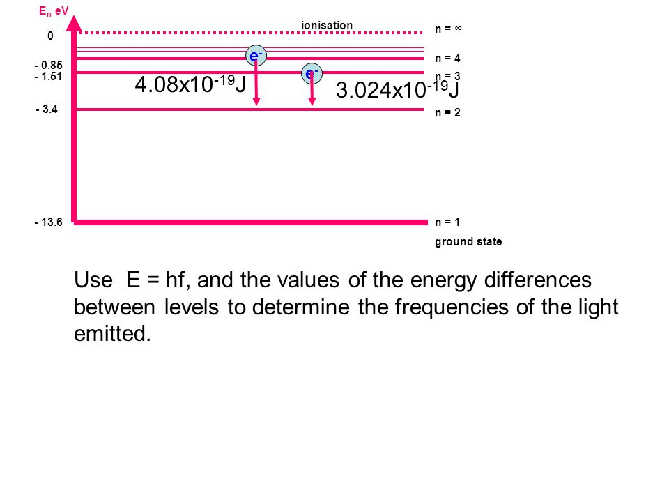 E n eV - 13.6 n = 1 ground state - 1.51n = 3 0 n = ∞ - 3.4 n = 2 - 0.85 n = 4 ionisation Use E = hf, and the values of the energy differences between levels to determine the frequencies of the light emitted.