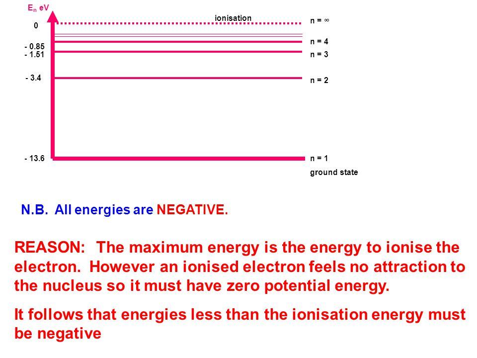 e-e- E n eV - 13.6 n = 1 ground state - 1.51n = 3 0 n = ∞ - 3.4 n = 2 - 0.85 n = 4 ionisation N.B. All energies are NEGATIVE. REASON: The maximum ener
