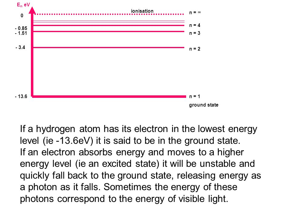 e-e- E n eV - 13.6 n = 1 ground state - 1.51n = 3 0 n = ∞ - 3.4 n = 2 - 0.85 n = 4 ionisation If a hydrogen atom has its electron in the lowest energy level (ie -13.6eV) it is said to be in the ground state.