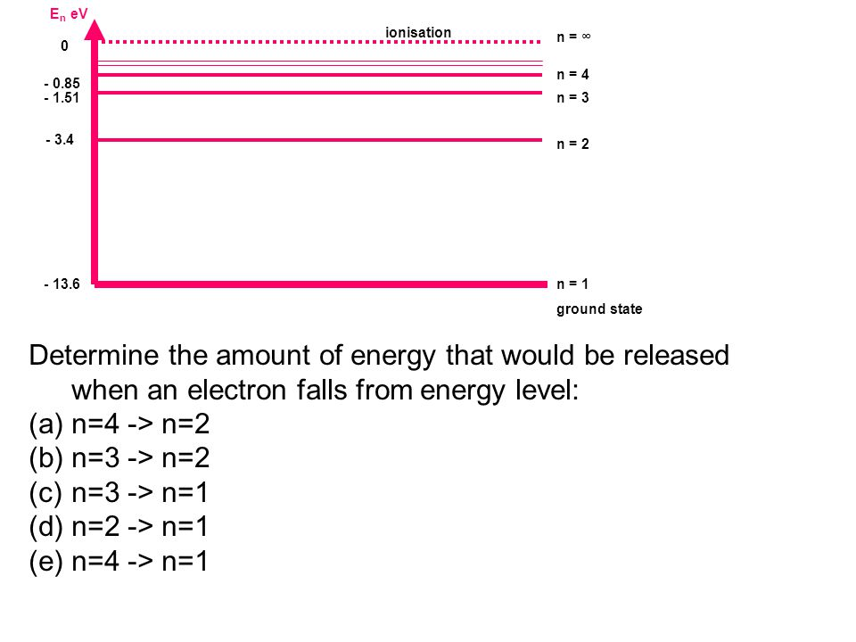 E n eV - 13.6 n = 1 ground state - 1.51n = 3 0 n = ∞ - 3.4 n = 2 - 0.85 n = 4 ionisation Determine the amount of energy that would be released when an