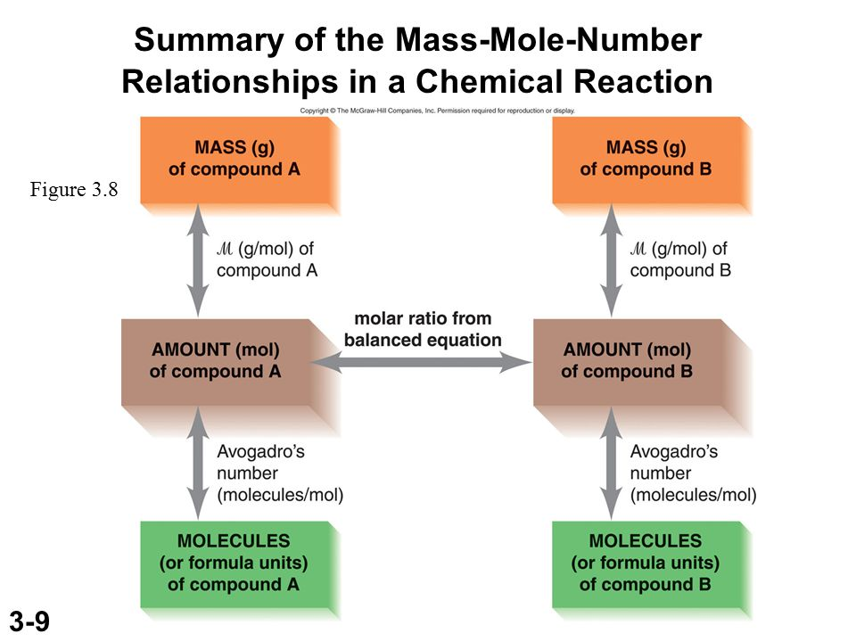 3-20 Sample Problem 3.15Calculating Amounts of Reactants and Products for a Reaction in Solution SOLUTION: continued Mg(OH) 2 ( s ) + 2HCl( aq ) MgCl 2 ( aq ) + 2H 2 O( l ) 0.10g Mg(OH) 2 mol Mg(OH) 2 58.33g Mg(OH) 2 = 1.7x10 -3 mol Mg(OH) 2 1.7x10 -3 mol Mg(OH) 2 2 mol HCl 1 mol Mg(OH) 2 = 3.4x10 -3 mol HCl 3.4x10 -3 mol HCl 1L 0.10mol HCl = 3.4x10 -2 L HCl
