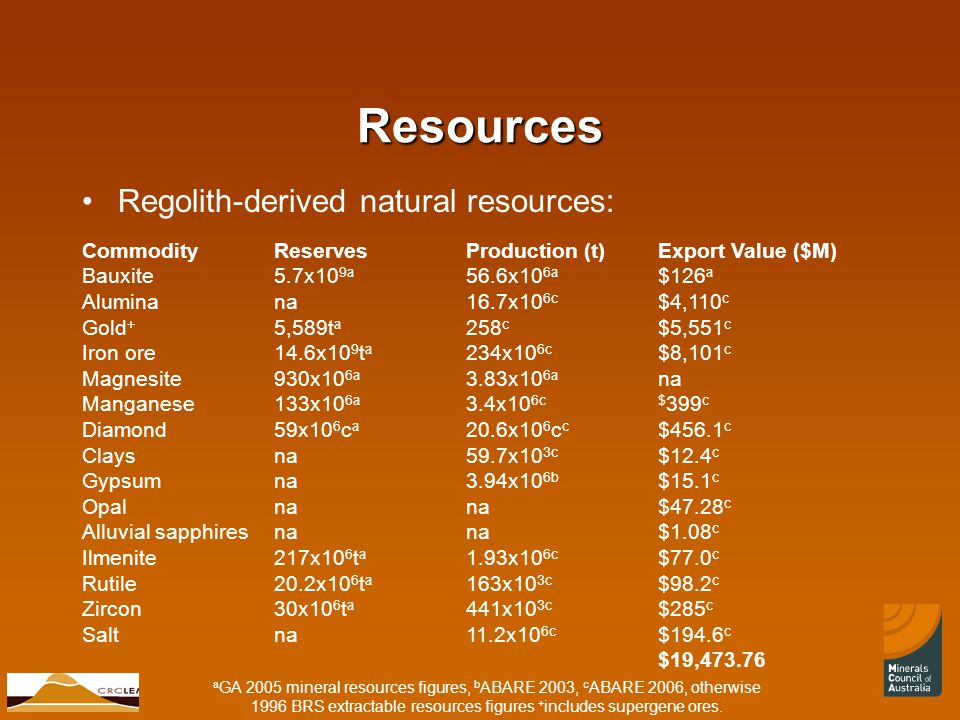 © CRC LEME 2007 CommodityReservesProduction (t)Export Value ($M) Bauxite5.7x10 9a 56.6x10 6a $126 a Aluminana16.7x10 6c $4,110 c Gold + 5,589t a 258 c $5,551 c Iron ore14.6x10 9 t a 234x10 6c $8,101 c Magnesite930x10 6a 3.83x10 6a na Manganese133x10 6a 3.4x10 6c$ 399 c Diamond59x10 6 c a 20.6x10 6 c c $456.1 c Claysna59.7x10 3c $12.4 c Gypsumna3.94x10 6b $15.1 c Opalnana$47.28 c Alluvial sapphiresnana$1.08 c Ilmenite217x10 6 t a 1.93x10 6c $77.0 c Rutile20.2x10 6 t a 163x10 3c $98.2 c Zircon30x10 6 t a 441x10 3c $285 c Saltna11.2x10 6c $194.6 c $19,473.76 Resources Regolith-derived natural resources: a GA 2005 mineral resources figures, b ABARE 2003, c ABARE 2006, otherwise 1996 BRS extractable resources figures + includes supergene ores.