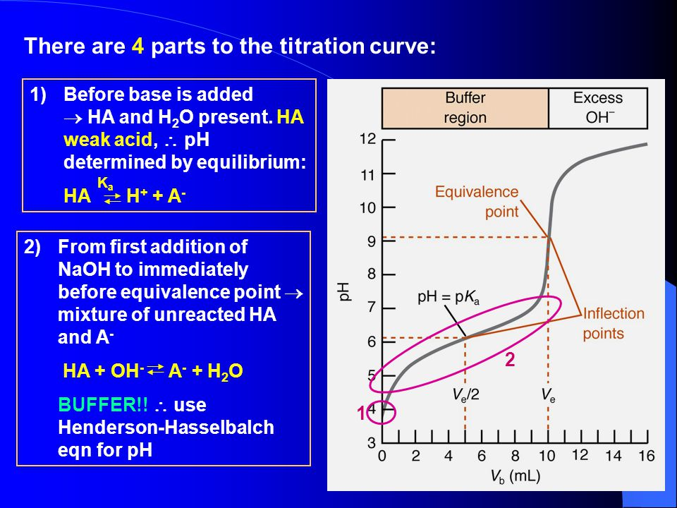 There are 4 parts to the titration curve: 2)From first addition of NaOH to immediately before equivalence point  mixture of unreacted HA and A - HA + OH - A - + H 2 O BUFFER!.