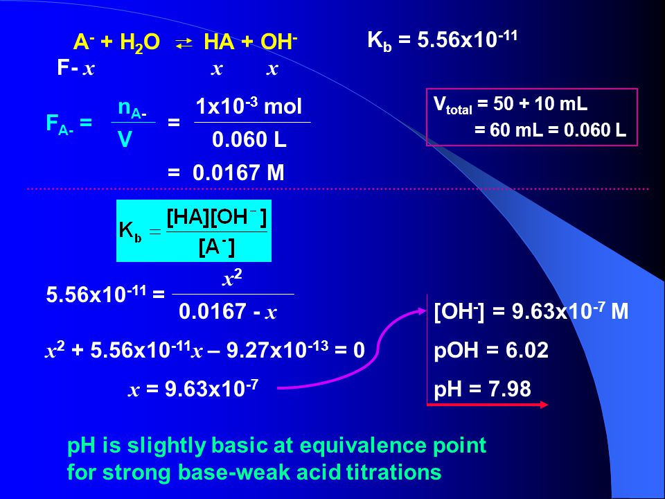 A - + H 2 O HA + OH - F- x xx K b = 5.56x10 -11 = 0.0167 M V total = 50 + 10 mL = 60 mL = 0.060 L x 2 + 5.56x10 -11 x – 9.27x10 -13 = 0 x = 9.63x10 -7 pH = 7.98 [OH - ] = 9.63x10 -7 M pOH = 6.02 pH is slightly basic at equivalence point for strong base-weak acid titrations F A- = nA-nA- V = 1x10 -3 mol 0.060 L 5.56x10 -11 = x2x2 0.0167 - x