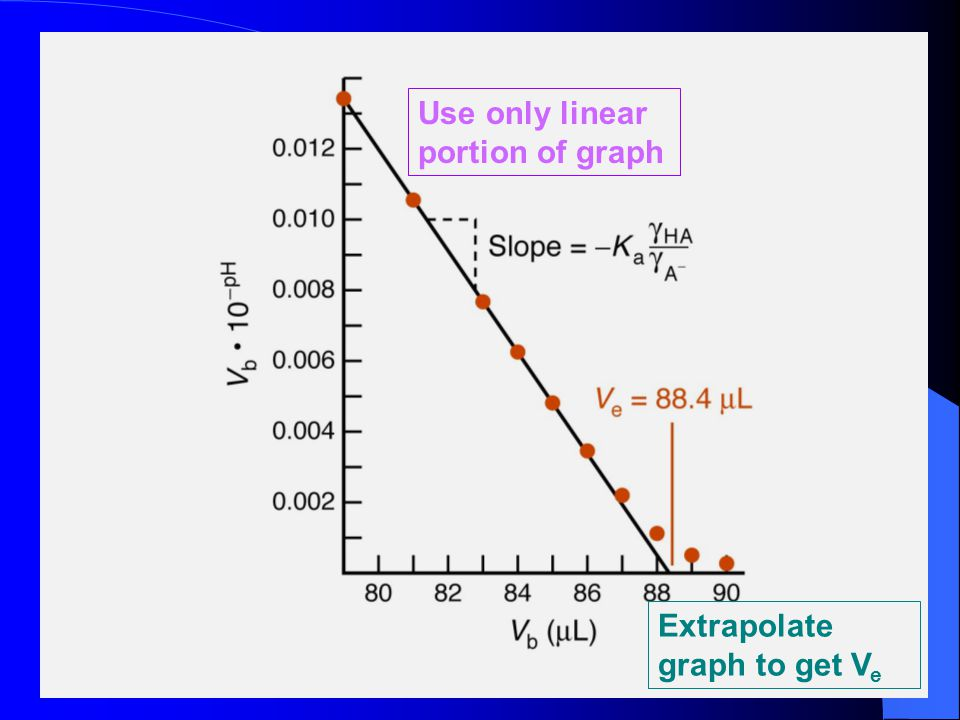 Use only linear portion of graph Extrapolate graph to get V e