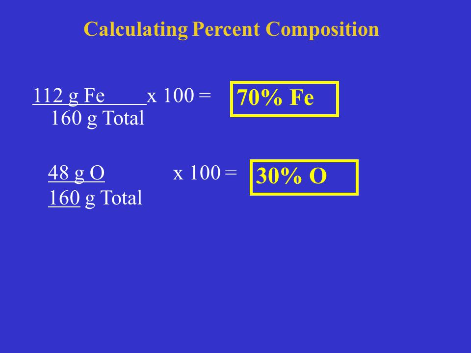 Calculating Percent Composition 112 g Fe x 100 = 160 g Total 70% Fe 48 g O x 100 = 160 g Total 30% O