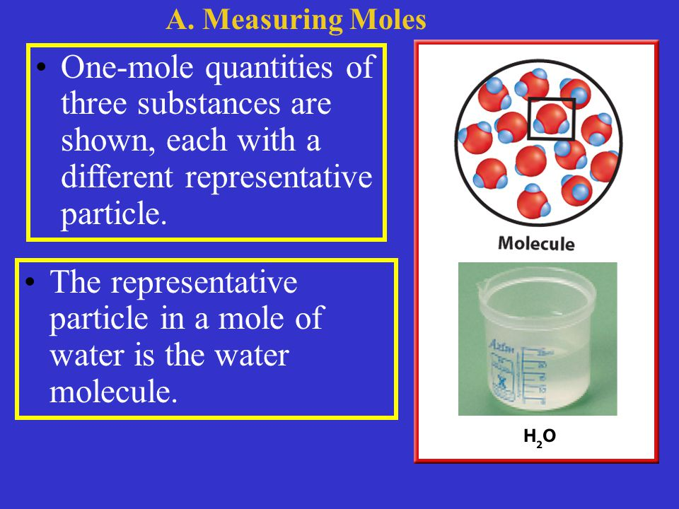 One-mole quantities of three substances are shown, each with a different representative particle.