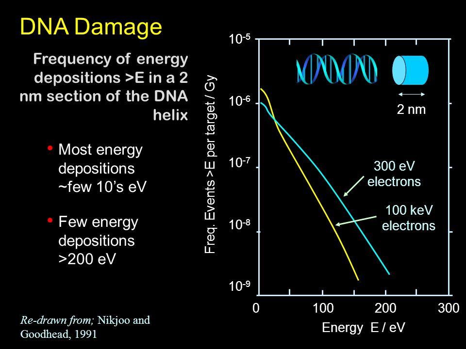 100 keV electrons 300 eV electrons 2 nm 10 -5 10 -6 10 -7 10 -8 10 -9 3002001000 Energy E / eV Freq.