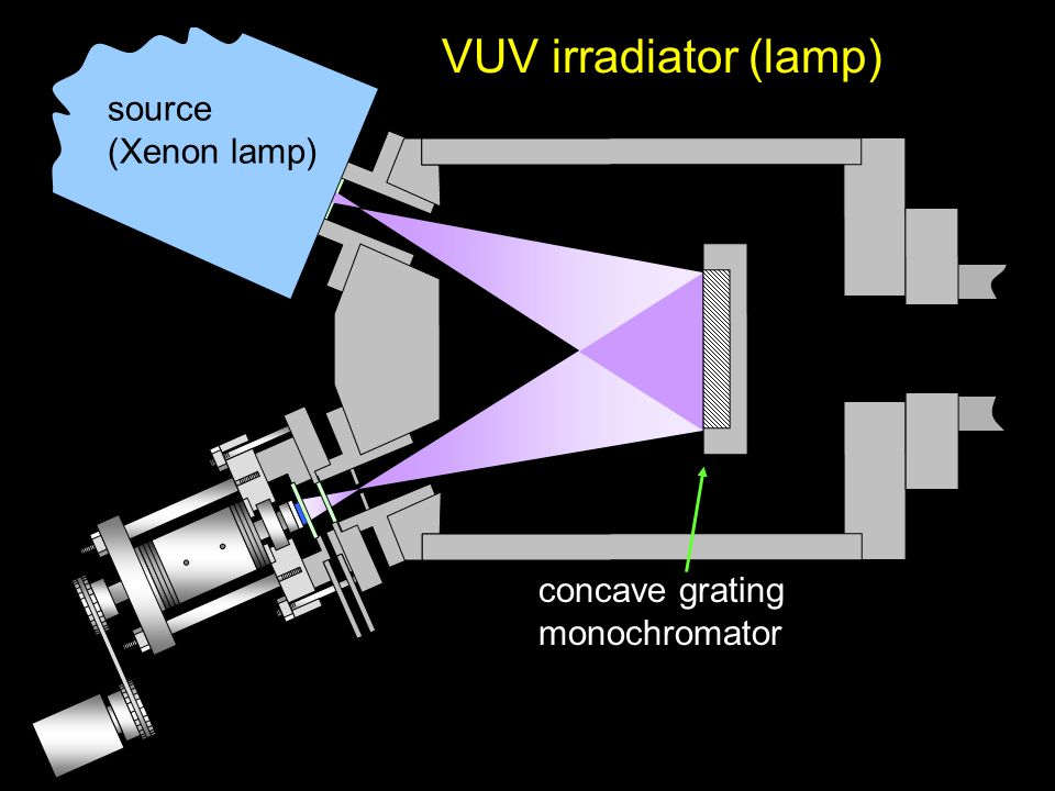 source (Xenon lamp) VUV irradiator (lamp) concave grating monochromator