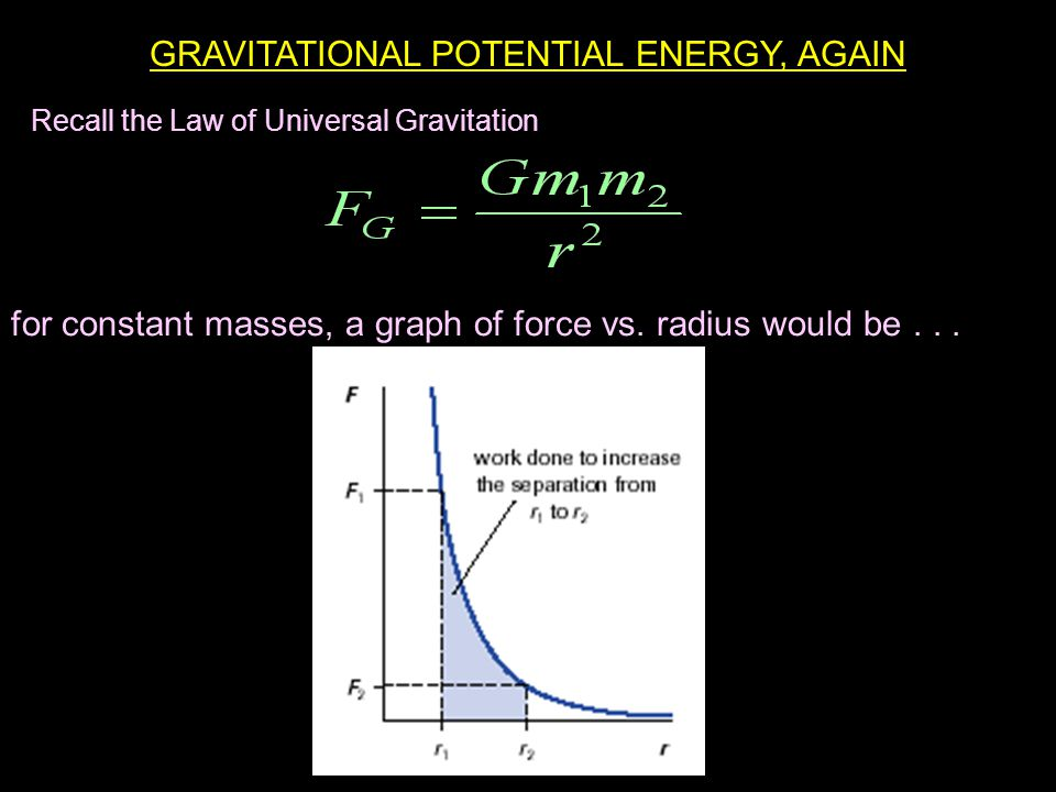 GRAVITATIONAL POTENTIAL ENERGY, AGAIN Recall the Law of Universal Gravitation for constant masses, a graph of force vs.