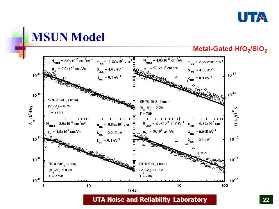 UTA Noise and Reliability Laboratory 22 MSUN Model Metal-Gated HfO 2 /SiO 2