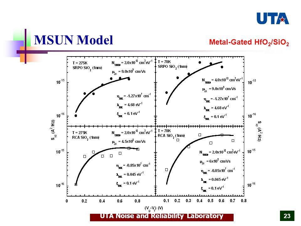 UTA Noise and Reliability Laboratory 23 MSUN Model Metal-Gated HfO 2 /SiO 2