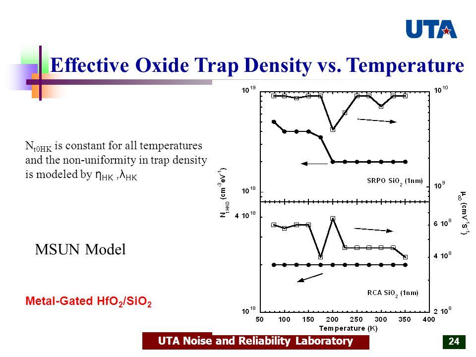 UTA Noise and Reliability Laboratory 24 Effective Oxide Trap Density vs.