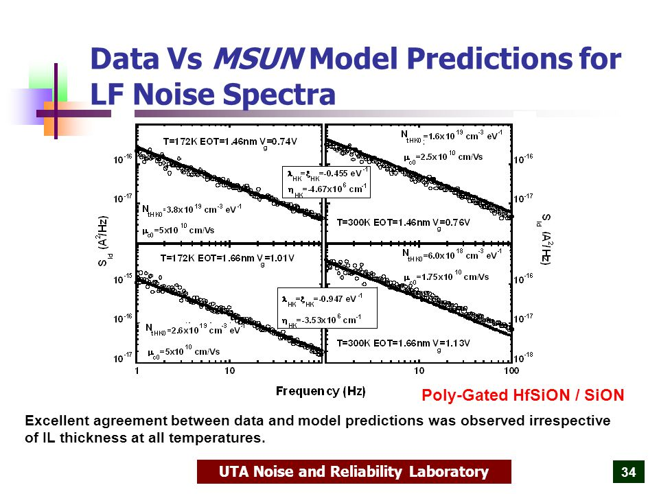 UTA Noise and Reliability Laboratory 34 Data Vs MSUN Model Predictions for LF Noise Spectra Excellent agreement between data and model predictions was observed irrespective of IL thickness at all temperatures.