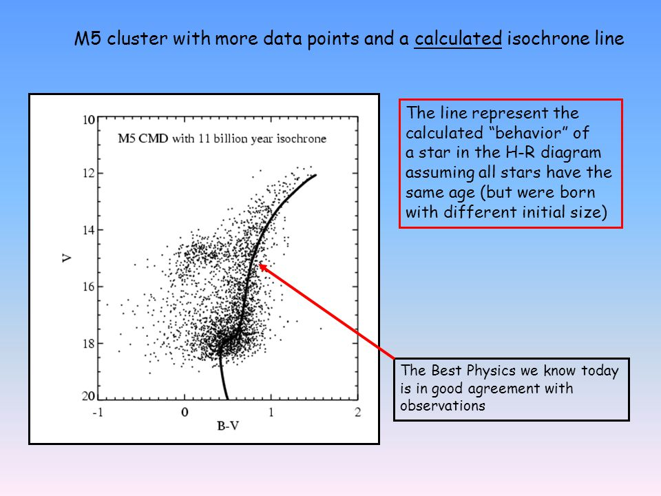 M5 cluster with more data points and a calculated isochrone line The line represent the calculated behavior of a star in the H-R diagram assuming all stars have the same age (but were born with different initial size) The Best Physics we know today is in good agreement with observations