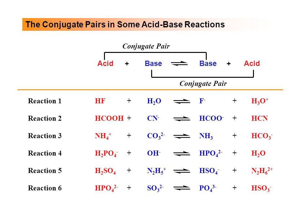 The Conjugate Pairs in Some Acid-Base Reactions BaseAcid+ Base+ Conjugate Pair Reaction 4H 2 PO 4 - OH - + Reaction 5H 2 SO 4 N2H5+N2H5+ + Reaction 6HPO 4 2- SO 3 2- + Reaction 1HFH2OH2O+F-F- H3O+H3O+ + Reaction 3NH 4 + CO 3 2- + Reaction 2HCOOHCN - +HCOO - HCN+ NH 3 HCO 3 - + HPO 4 2- H2OH2O+ HSO 4 - N 2 H 6 2+ + PO 4 3- HSO 3 - +